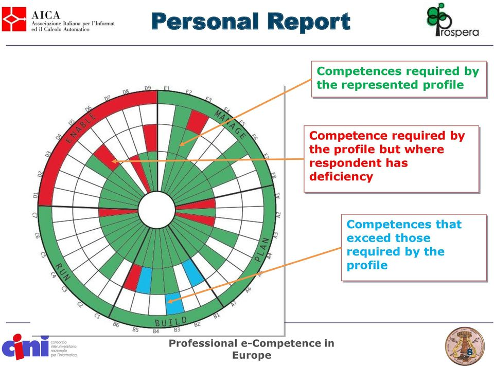 respondent has deficiency Competences that exceed those