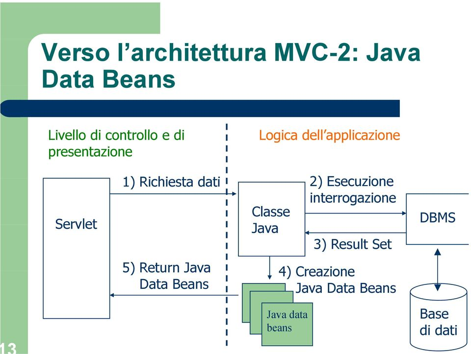 Classe Java 2) Esecuzione interrogazione 3) Result Set 5) Return Java