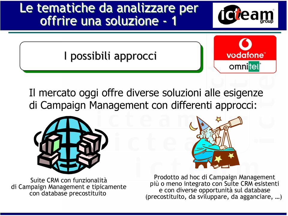 Management e tipicamente con database precostituito Prodotto ad hoc di Campaign Management più o meno integrato