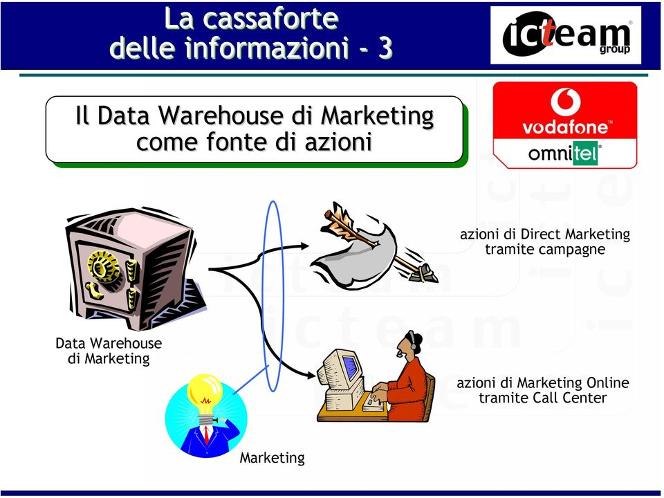 di Direct Marketing tramite campagne Data Warehouse di