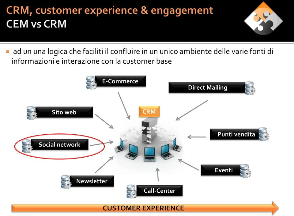 la customer base E-Commerce Direct Mailing Sito web CRM Social