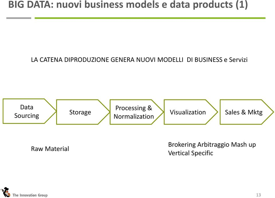 Sourcing Storage Processing & Normalization Visualization Sales
