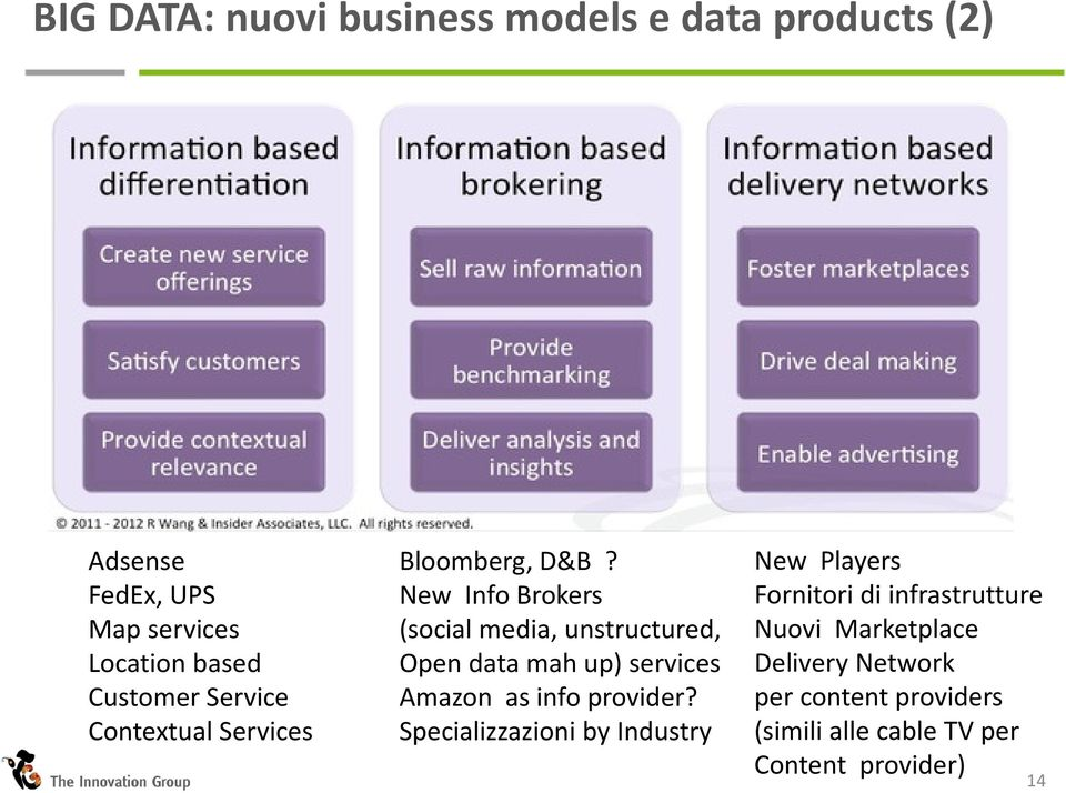 New Info Brokers (social media, unstructured, Open data mah up) services Amazon as info provider?