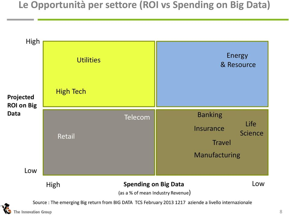 Manufacturing Low High Spending on Big Data (asa % of meanindustryrevenue) Source : The