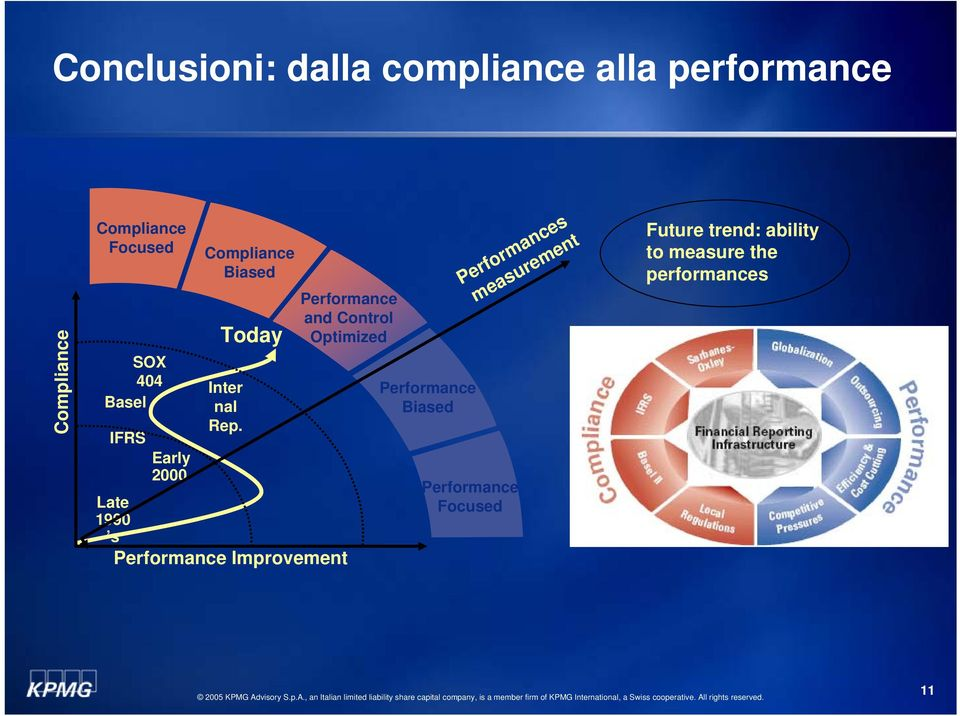 Performance and Control Optimized Late 1990 s Performance Improvement Performance