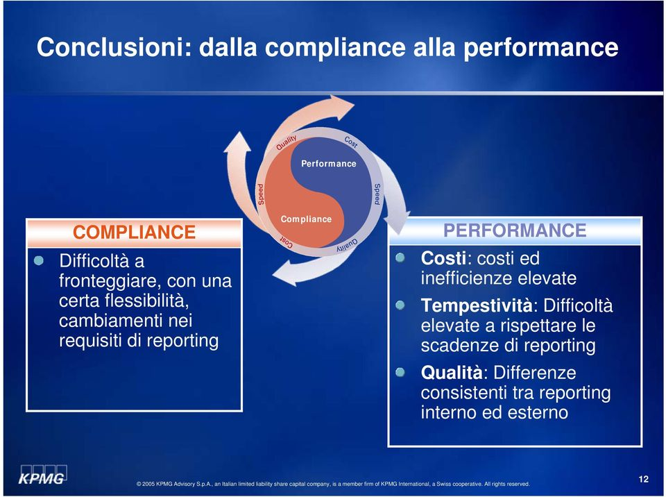 pliance PERFORMANCE Costi: costi ed inefficienze elevate Tempestività: Difficoltà elevate