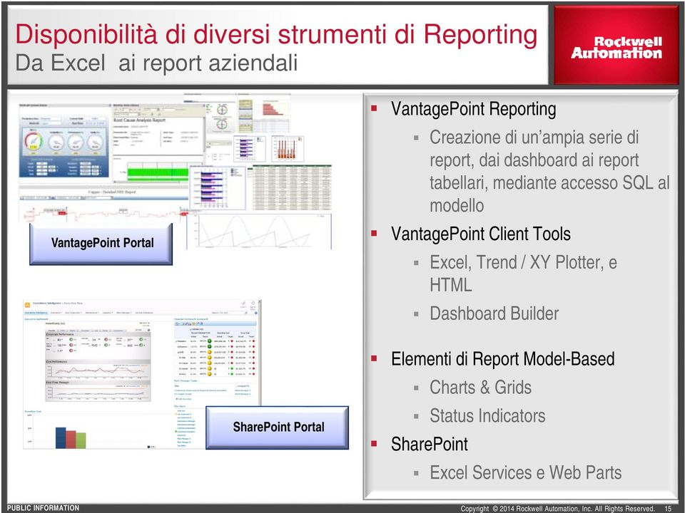 accesso SQL al modello VantagePoint Client Tools Excel, Trend / XY Plotter, e HTML Dashboard Builder