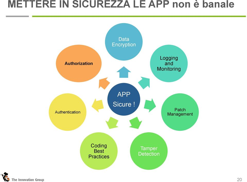 Monitoring Authentication APP Sicure!