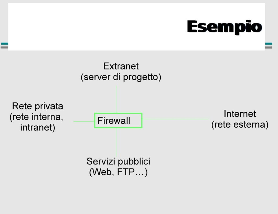 interna, intranet) Firewall