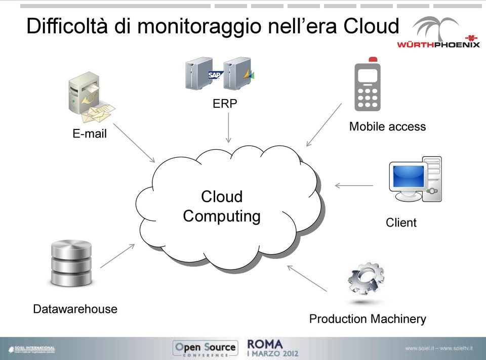Mobile access Cloud Computing