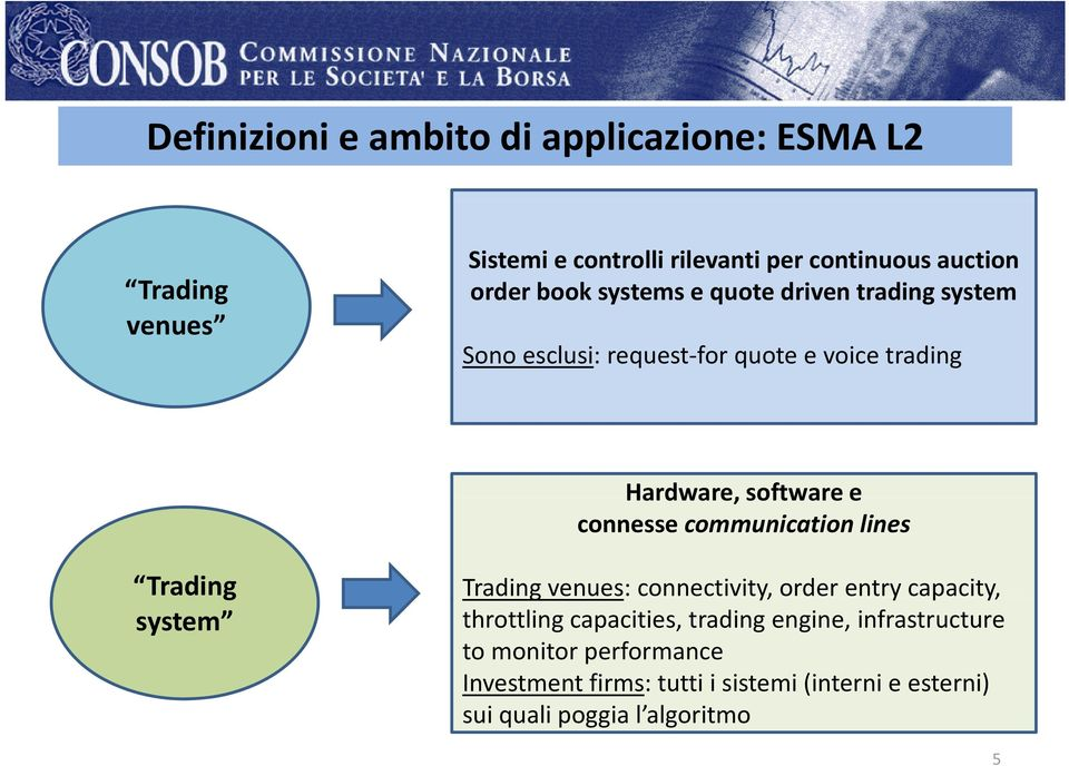 communication lines Trading system Trading venues: connectivity, order entry capacity, throttling capacities, trading