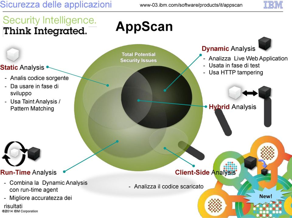 Taint Analysis / Pattern Matching Total Potential Security Issues Dynamic Analysis - Analizza Live Web Application - Usata in fase di