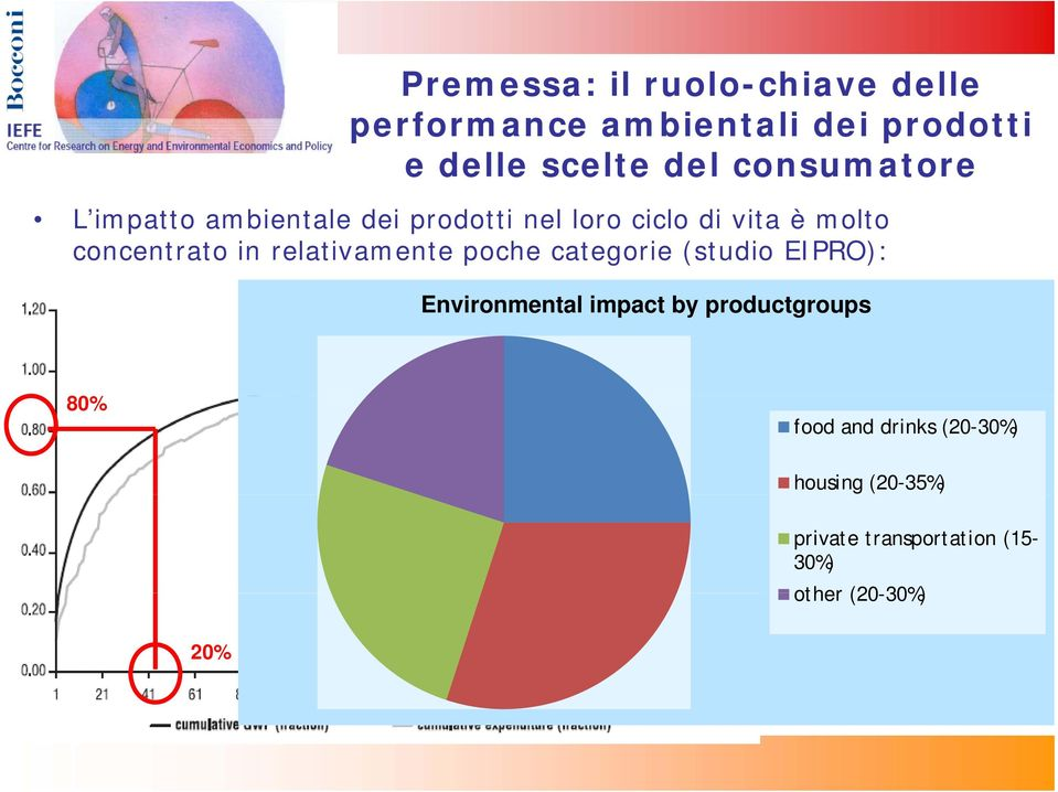 relativamente poche categorie (studio EIPRO): Environmental impact by productgroups 80% food