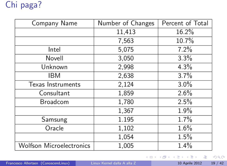 0% Consultant 1,859 2.6% Broadcom 1,780 2.5% 1,367 1.9% Samsung 1.195 1.7% Oracle 1,102 1.6% 1,054 1.