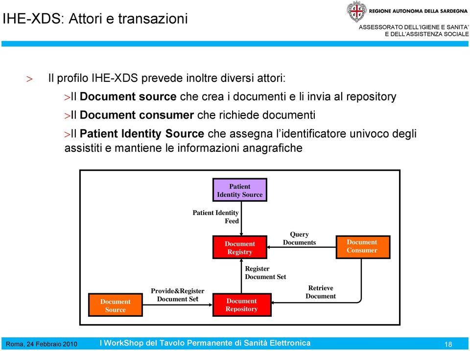 degli assistiti e mantiene le informazioni anagrafiche Patient Identity Source Patient Identity Feed Document Registry Query