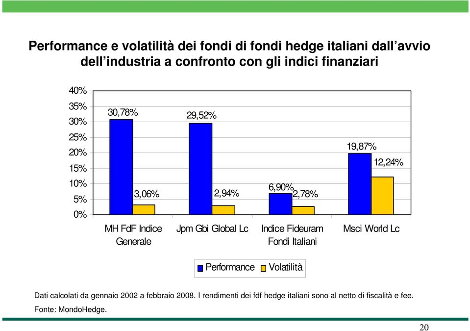 Global Lc Indice Fideuram Fondi Italiani 19,87% 12,24% Msci World Lc Performance Volatilità Dati calcolati da