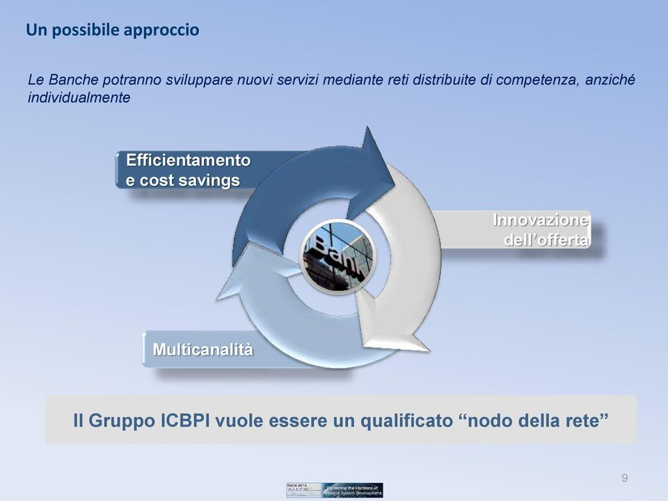 individualmente Efficientamento e cost savings Innovazione dell