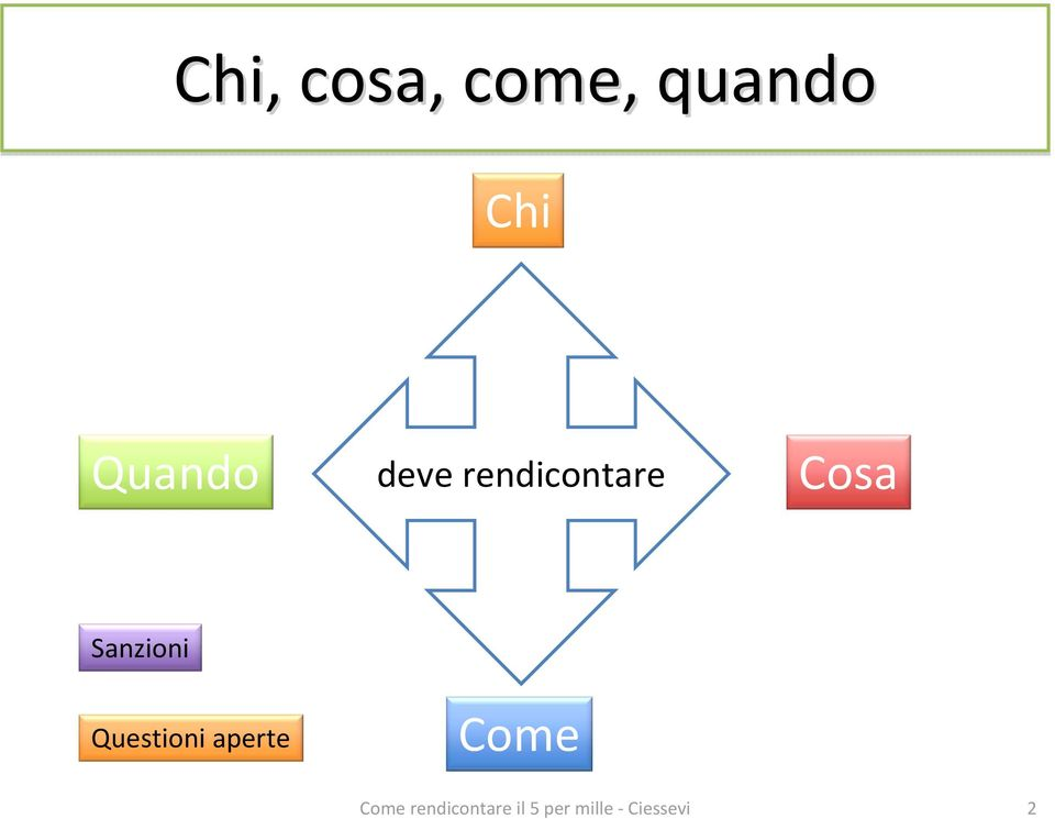 rendicontare Cosa