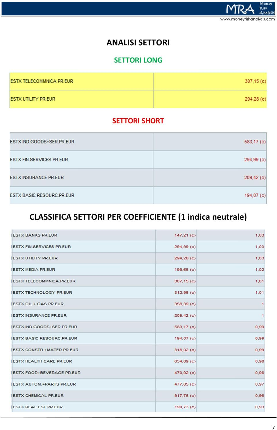 CLASSIFICA SETTORI PER