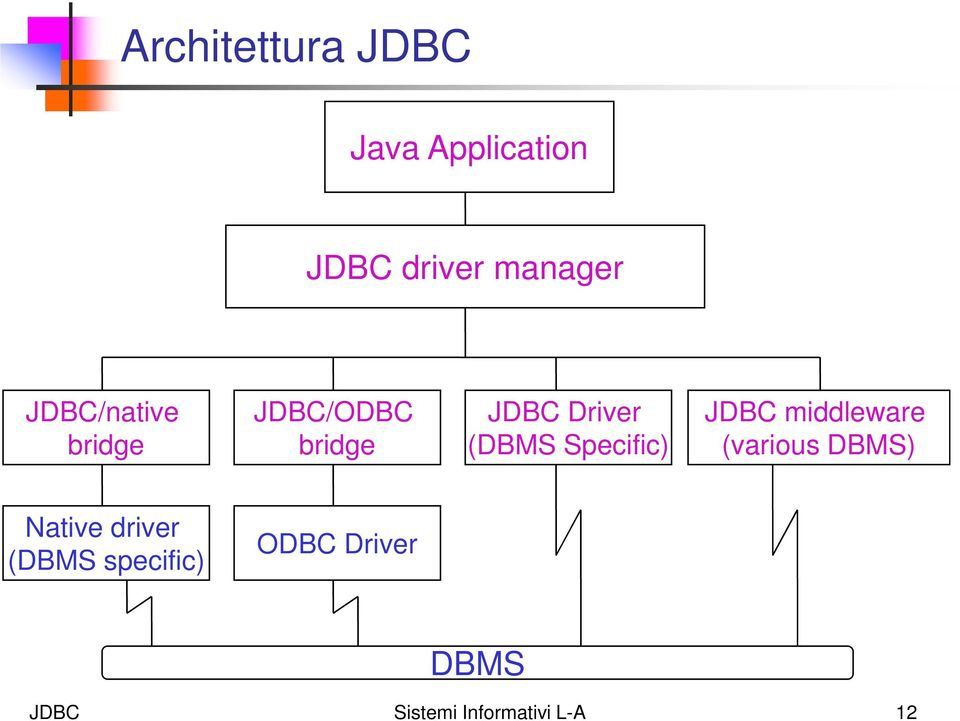 Specific) JDBC middleware (various DBMS) Native driver