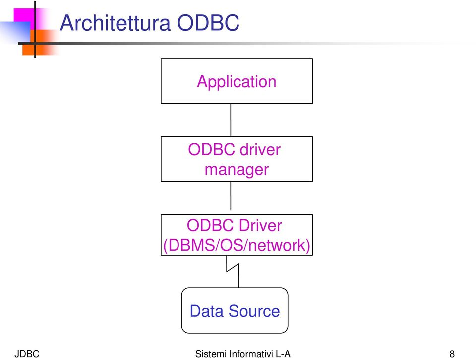 Driver (DBMS/OS/network) Data