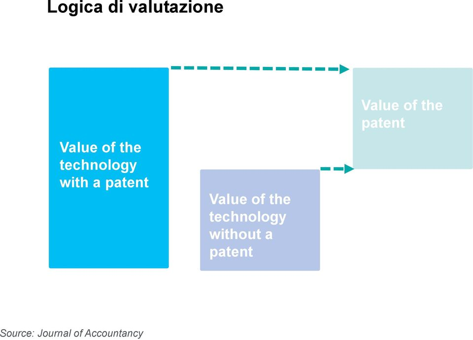 technology without a patent Value of