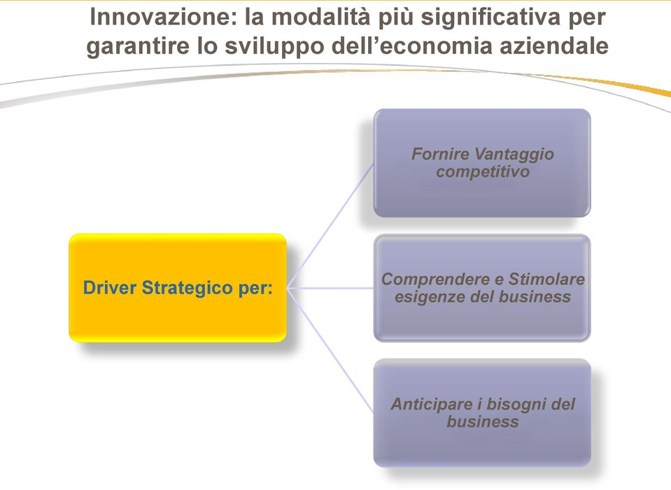 competitivo Driver Strategico per: Comprendere e