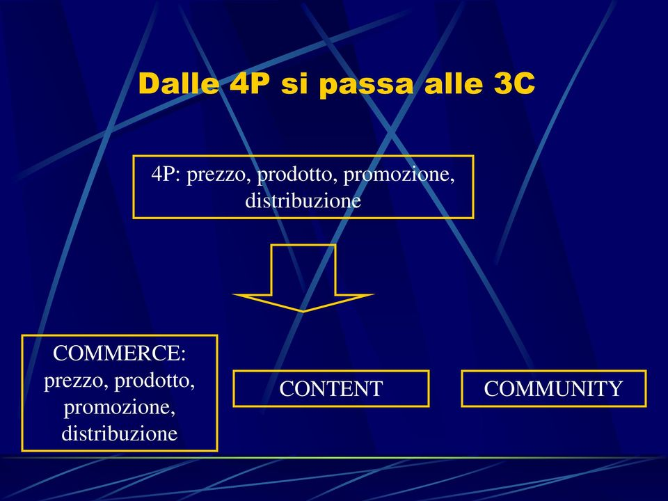 distribuzione COMMERCE:
