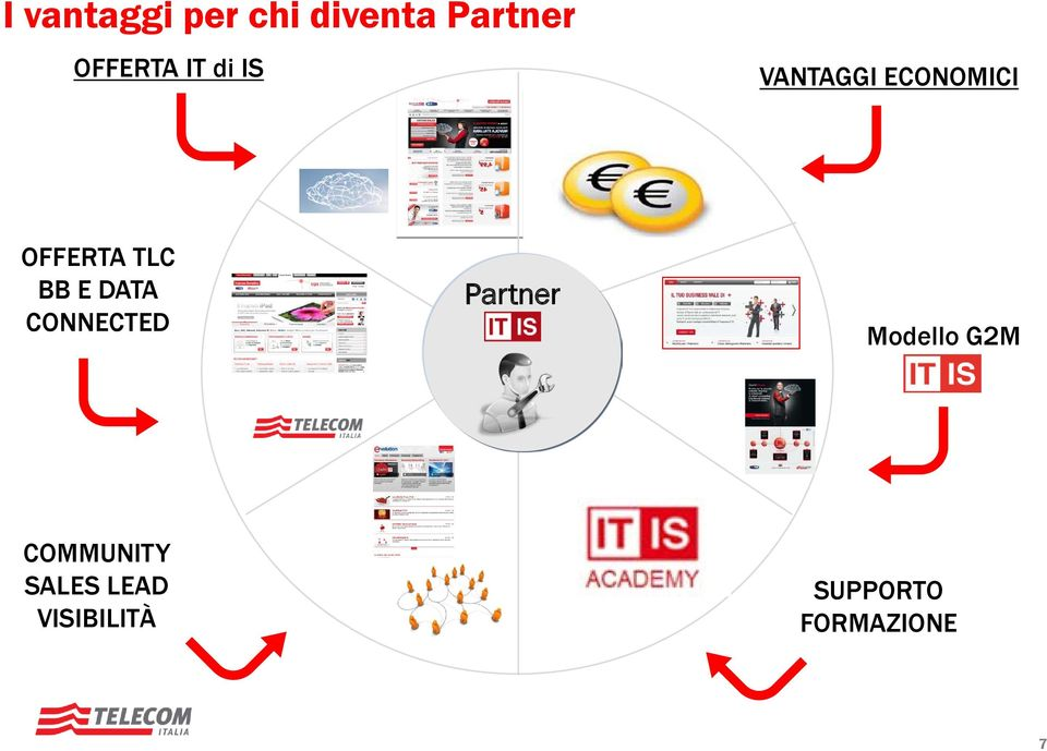 E DATA CONNECTED Partner Modello G2M