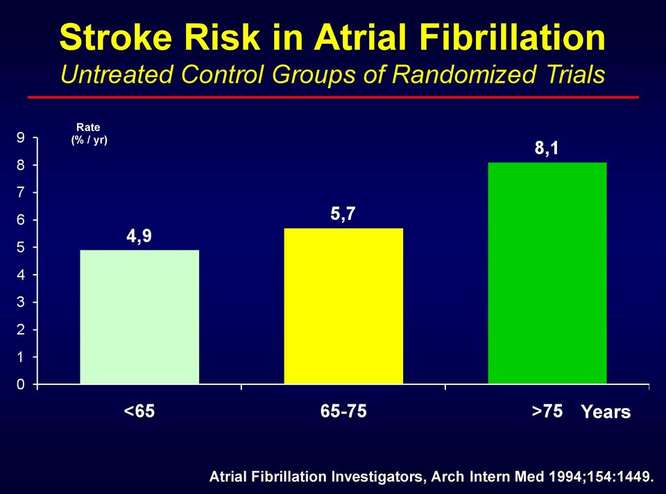 Trials Rate (% / yr) Years Atrial