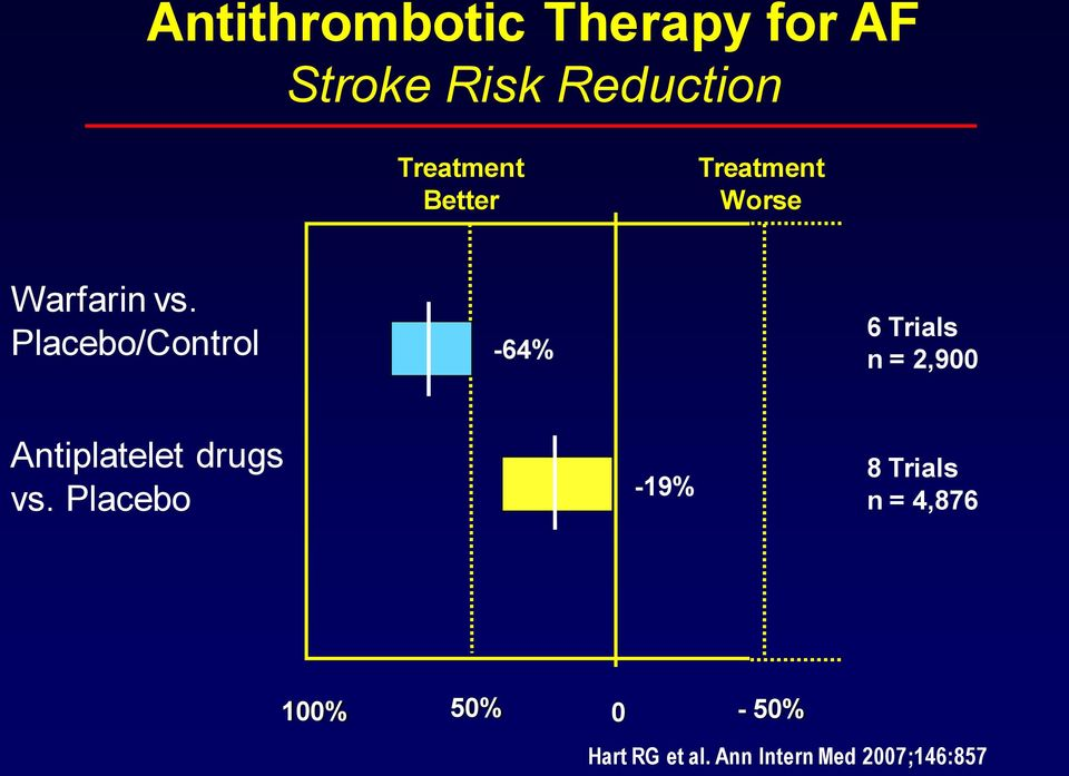 Placebo/Control -64% 6 Trials n = 2,900 Antiplatelet drugs vs.
