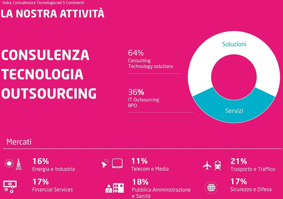 OUTSOURCING 64% Consulting Technology solutions 36% IT Outsourcing BPO Soluzioni