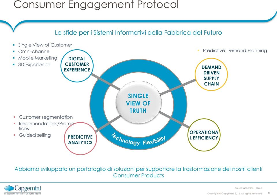 Customer segmentation Recomendations/Promo tions Guided selling SFIDE PREDICTIVE ANALYTICS SINGLE VIEW OF TRUTH OPERATIONA L
