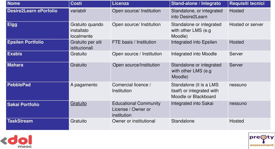 g Moodle) Hosted or server FTE basis / Institution Integrated into Epsilen Hosted Exabis Gratuito Open source / Institution Integrated into Moodle Server Mahara Gratuito Open source/institution