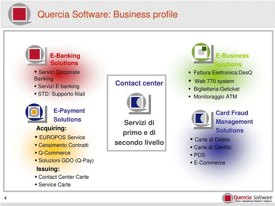 E-Payment Solutions Acquiring: EUROPOS Service Censimento Contratti Q-Commerce Soluzioni GDO (Q-Pay) Issuing: Contact