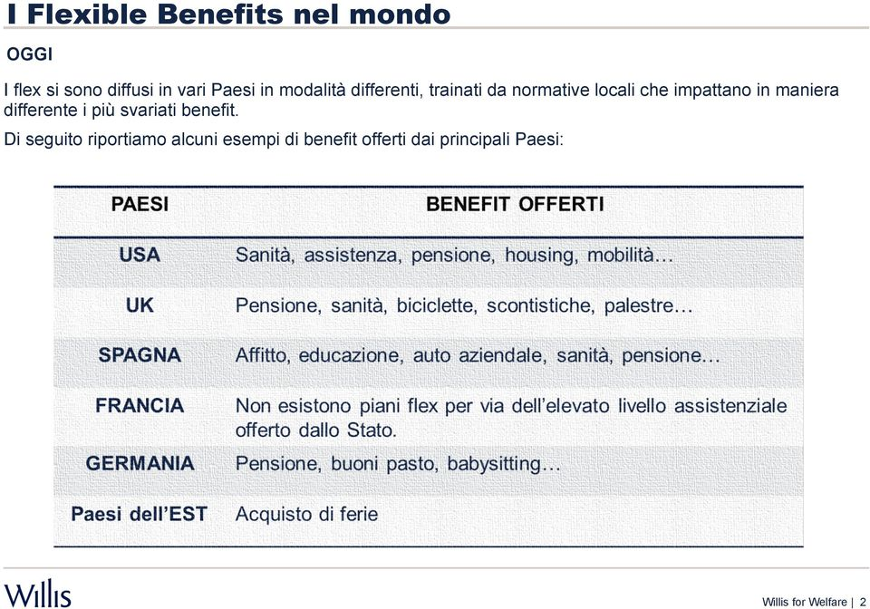 impattano in maniera differente i più svariati benefit.