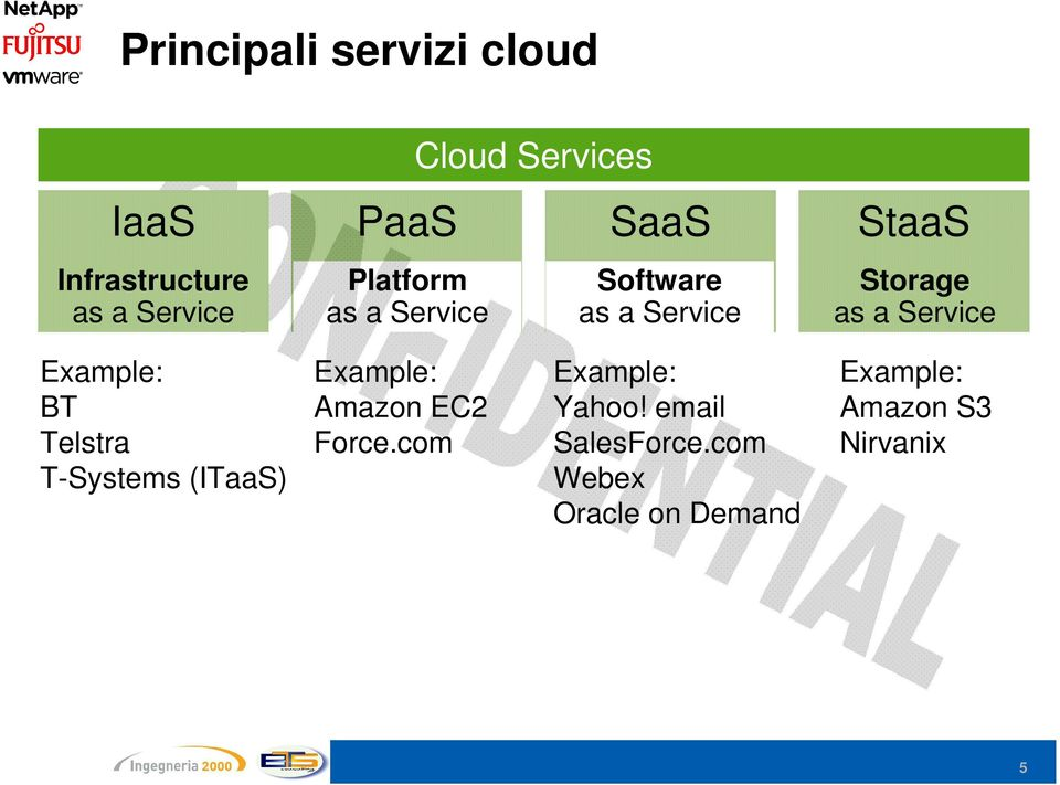 Service Example: BT Telstra T-Systems (ITaaS) Example: Amazon EC2 Force.