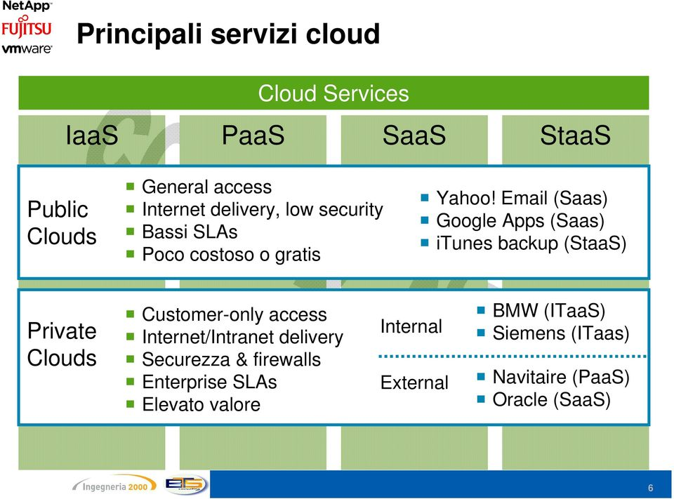 Email (Saas) Google Apps (Saas) itunes backup (StaaS) Private Clouds Customer-only access