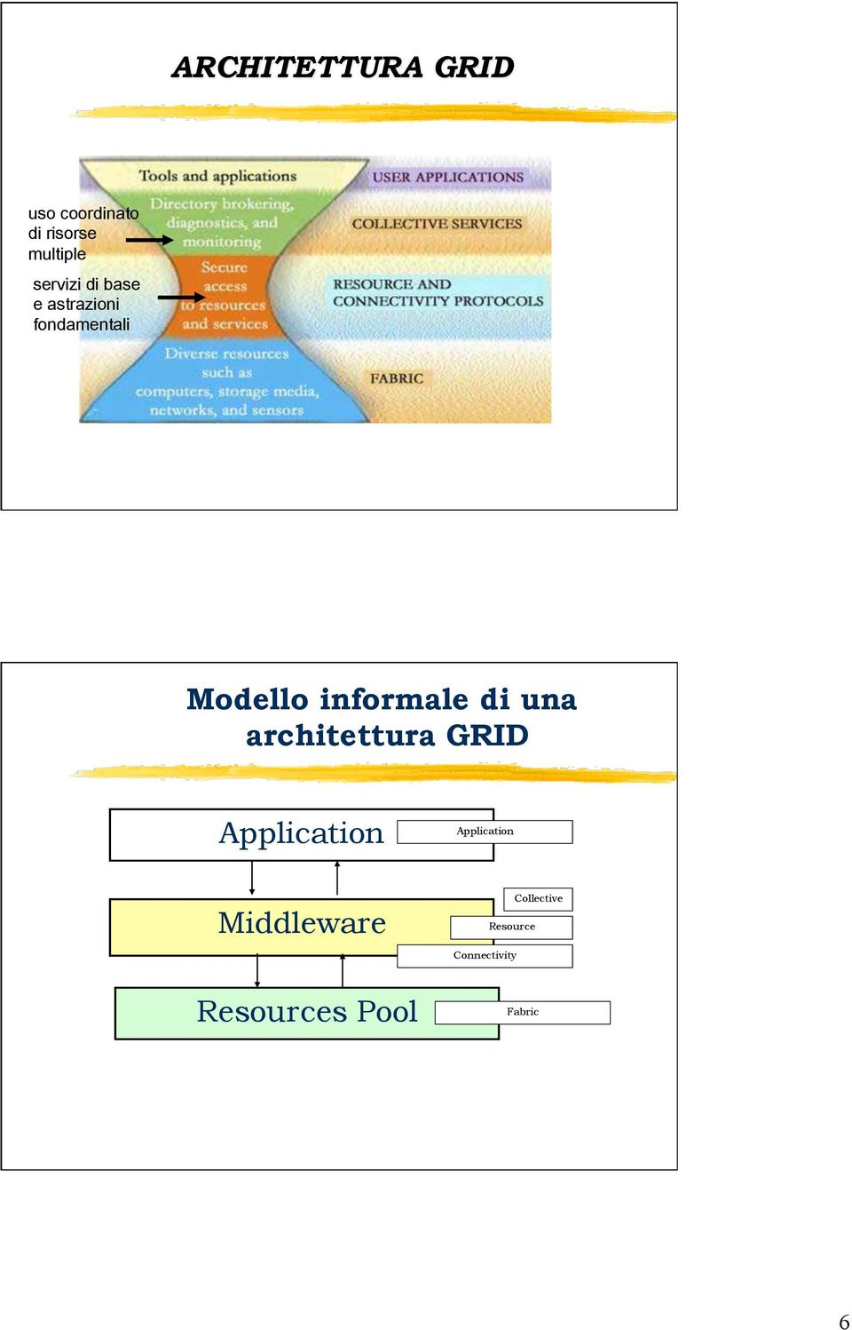informale di una architettura GRID Application