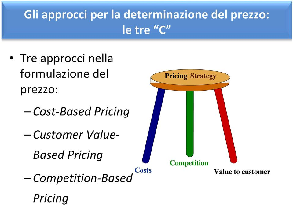 Pricing Pricing Strategy Customer Value Based Pricing