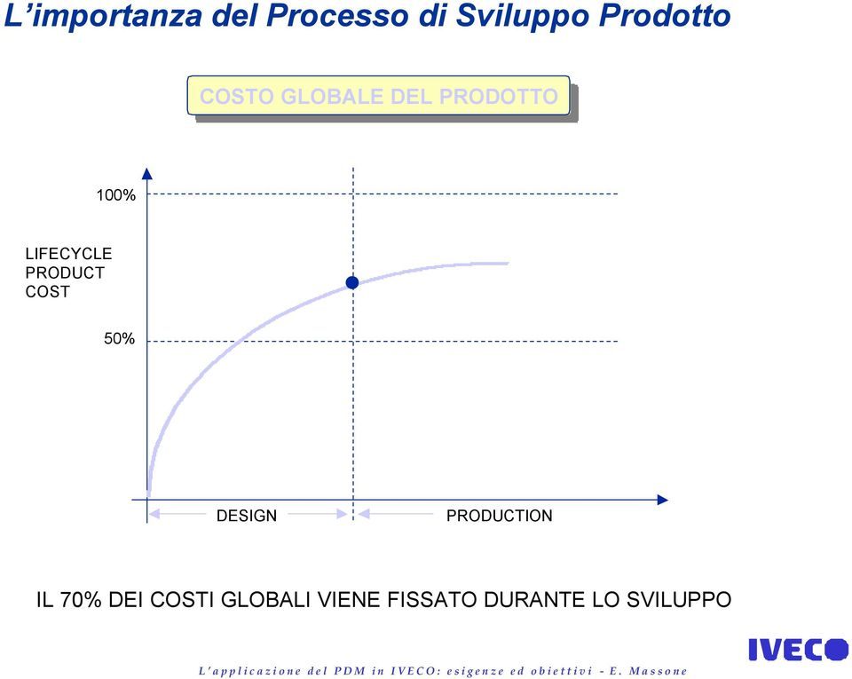 LIFECYCLE PRODUCT COST 50% DESIGN PRODUCTION IL 70%