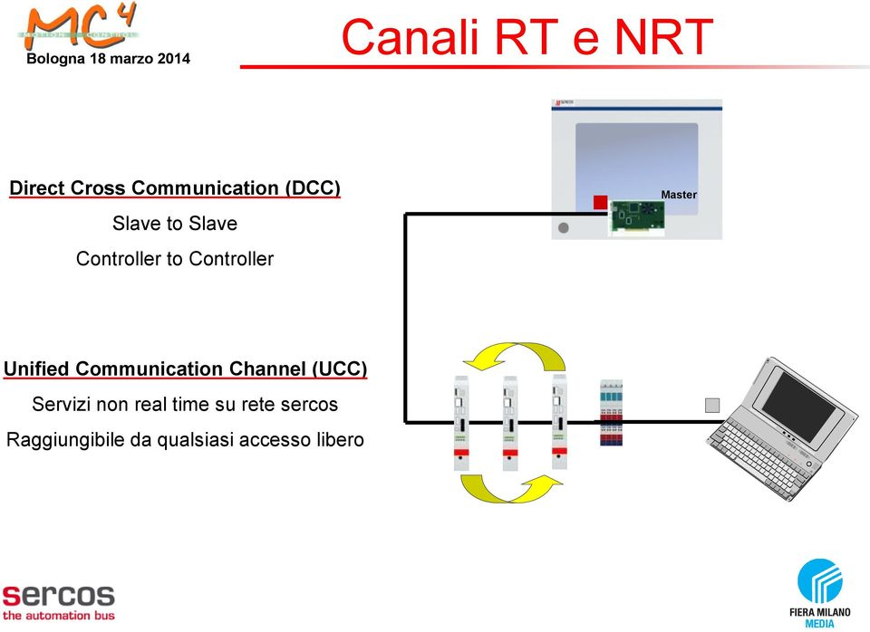 Unified Communication Channel (UCC) Servizi non real