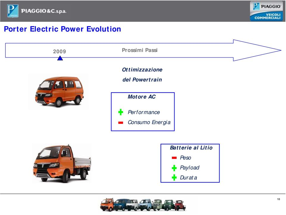 Powertrain Motore AC Performance