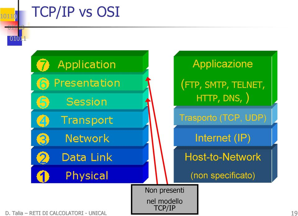 Trasporto (TCP, UDP) Internet (IP) Host-to-Network
