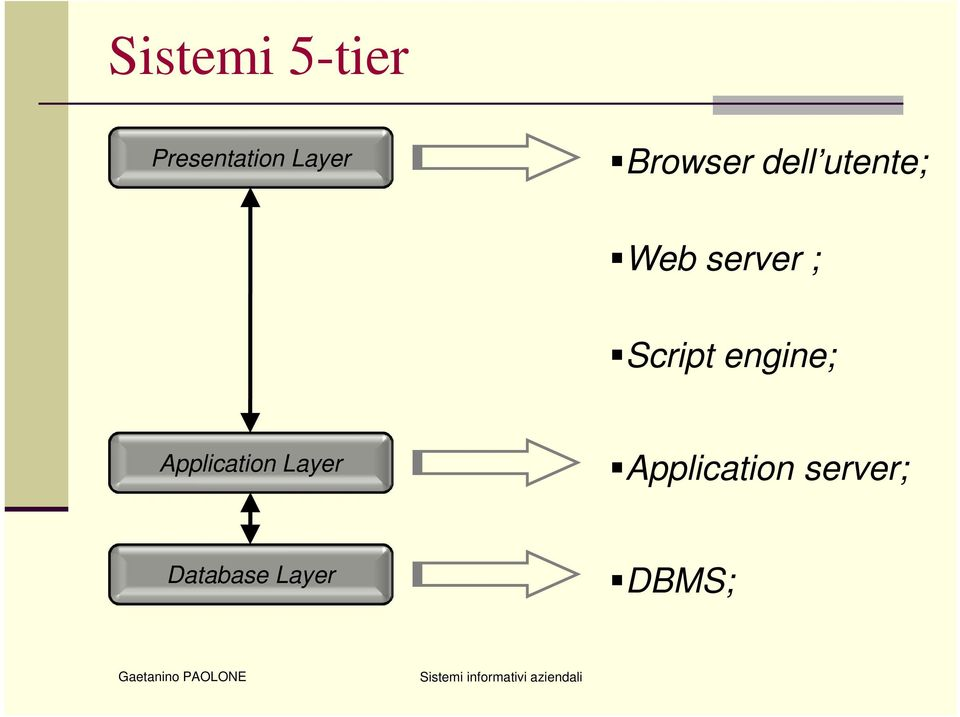 Script engine; Application Layer