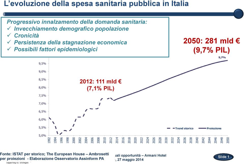 epidemiologici 2050: 281 mld (9,7% PIL) 2012: 111 mld (7,1% PIL) Fonte: ISTAT per storico; The European House