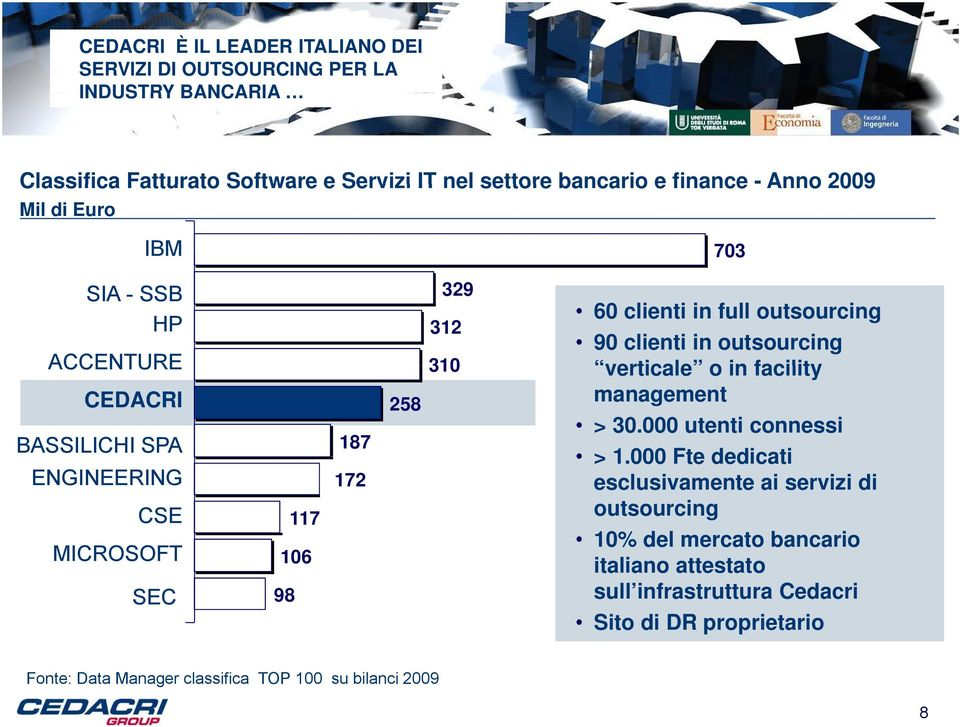 full outsourcing 90 clienti in outsourcing verticale o in facility management > 30.000 utenti connessi > 1.