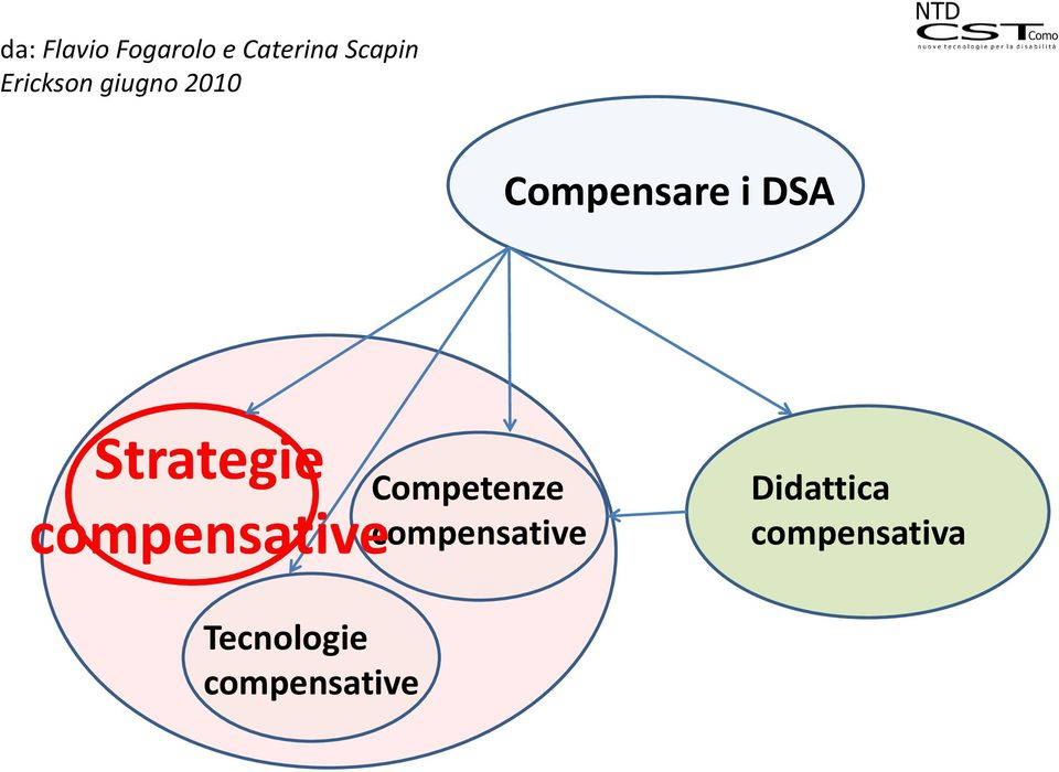Strategie compensative Competenze