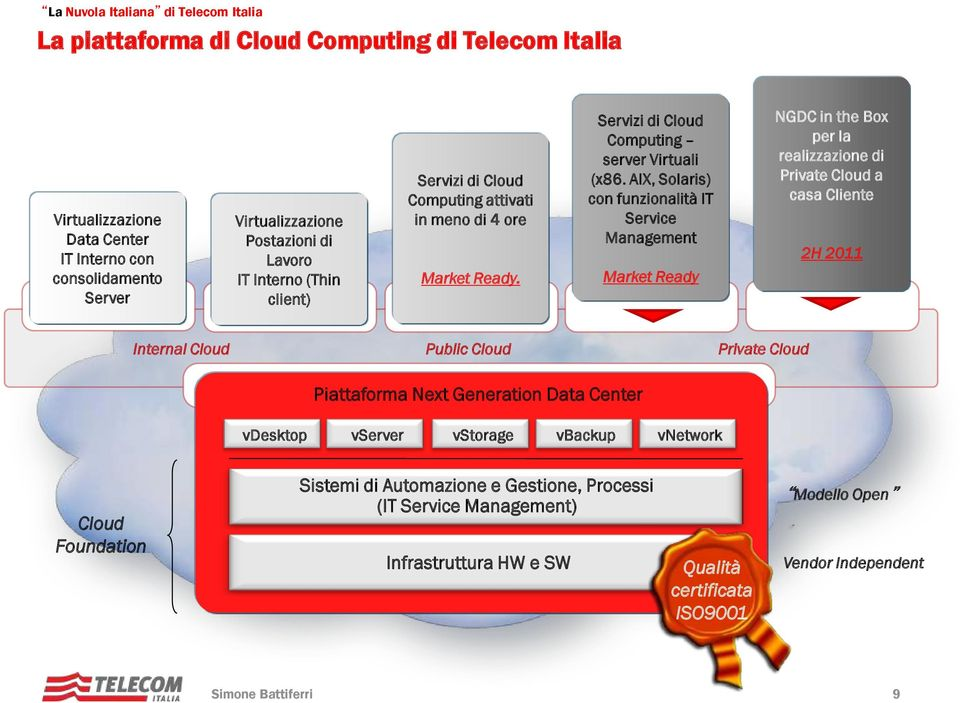 AIX, Solaris) con funzionalità IT Service Management Market Ready NGDC in the Box per la realizzazione di Private Cloud a casa Cliente 2H 2011 vdesktop vdesktop vdesktop vdesktop vdesktop Internal