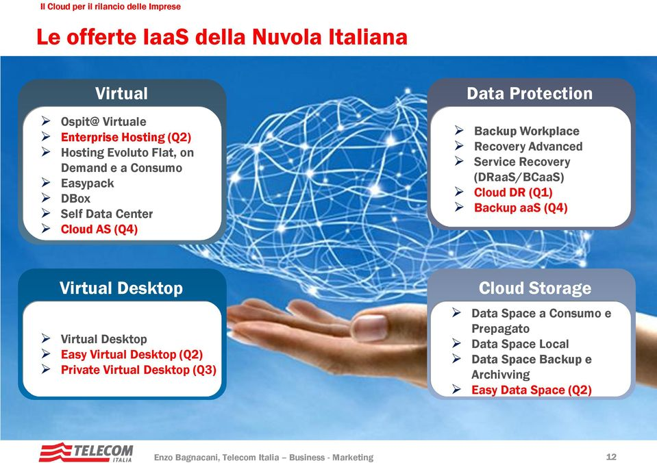 Recovery (DRaaS/BCaaS) Cloud DR (Q1) Backup aas (Q4) Virtual Desktop Virtual Desktop Easy Virtual Desktop (Q2) Private